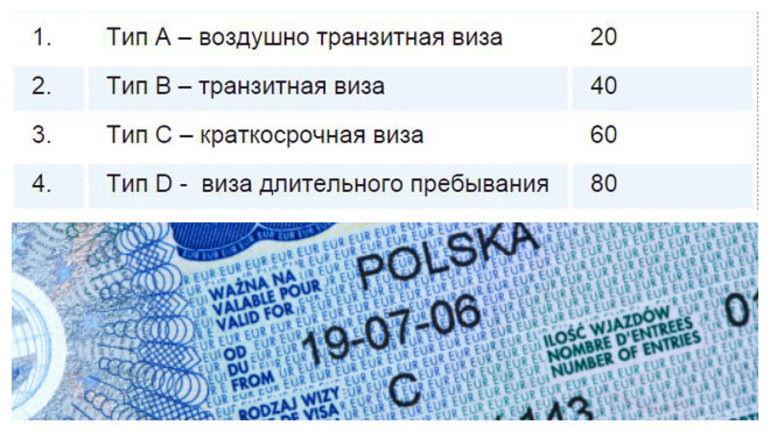Виза в Польшу разновидности
